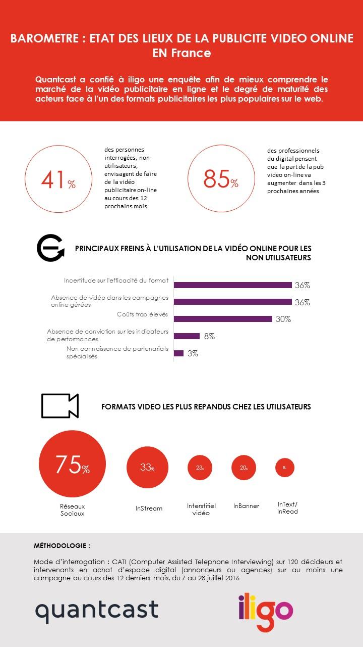 Infographie : état des lieux de la publicité video online